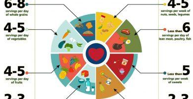 dieta dash para diabéticos